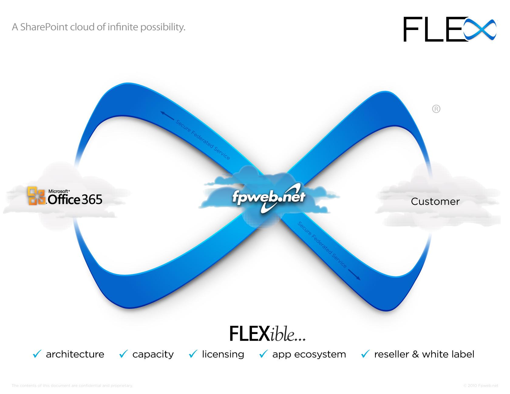 FLEX Presentation - Page 6